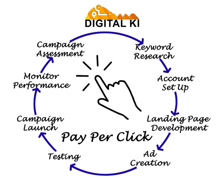 Why use PPC